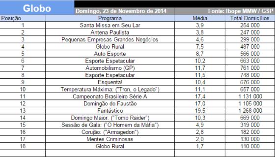 Audiência da Globo (23-11-2014)