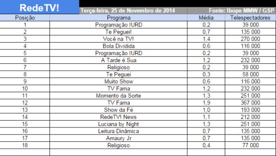 Audiência da RedeTV! (25-11-2014)